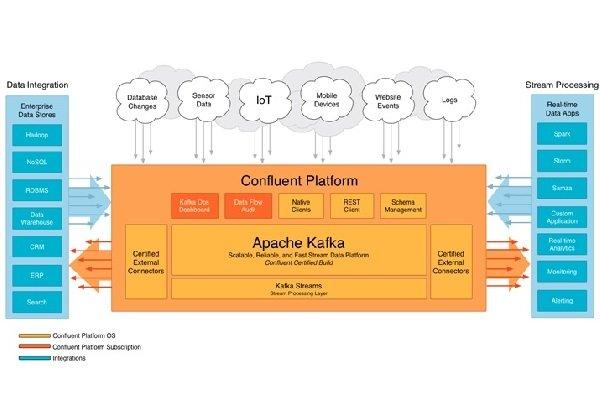 کافکا معماری پردازش جریان دادهای لینکدین، بدون رقیب