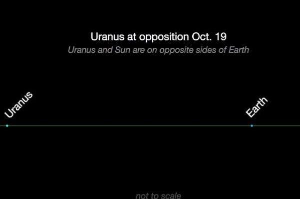 27 مهرماه اورانوس را با چشم غیر مسلح ببینید