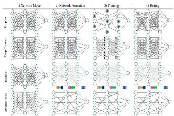 یادگیری عمیق بینیاز از اینترنت و توان ابری