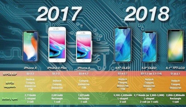 ظرفیت باتری آیفونهای 2018 اپل افزایش چشمگیری پیدا میکند!