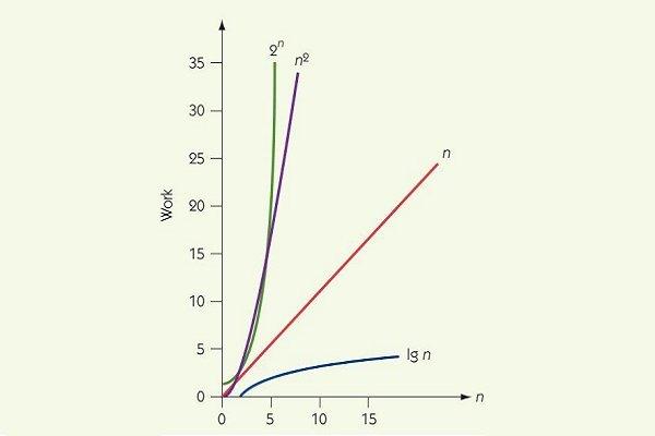 درسی از تجزیه و تحلیل الگوریتمها