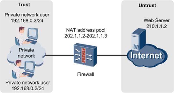 تفاوت بین NAT و NAPT در چیست؟