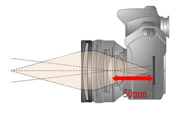 فاصله کانونی در عکاسی به چه معنا است؟