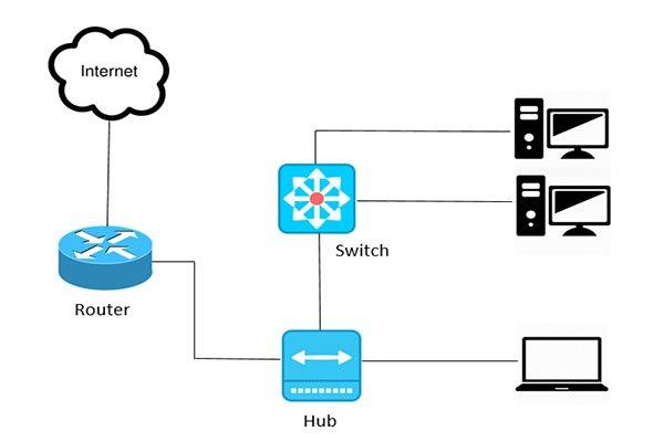 کاربرد و تفاوتهای هاب، سوئیچ، مسیریاب، مودم، اکسسپوینت و گیتوی در شبکههای رایانهای