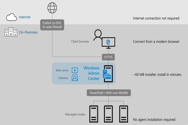 ویندزو سرور 2019 چه راهکارهایی برای برقراری اتصال به یک شبکه خصوصی مجازی ارائه میکند؟