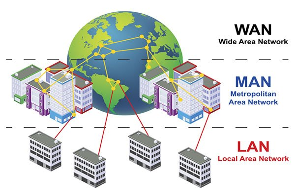 تفاوت شبکه PAN و LAN و CAN و MAN و WAN