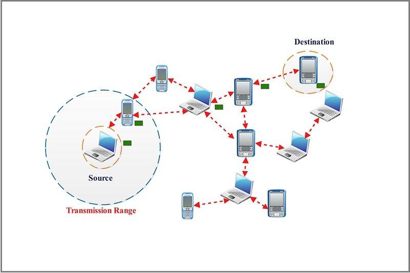آشنایی با پروتکلهای مسیریابی ادهاک ad-hoc