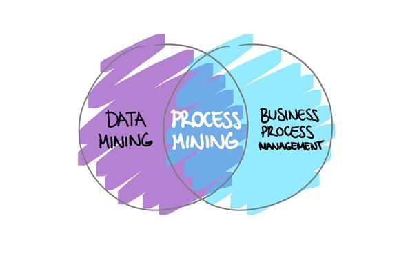 فرآیندکاوی (Process mining) چیست و با چه چالش هایی همراه است؟