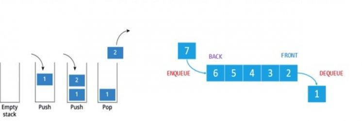 پشته (stack)، صف و لیست پیوندی (Linked list) چیستند و چه کاربردی دارند؟
