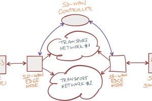 مدرنسازی شبکههای گسترده قدیمی با SD-WAN
