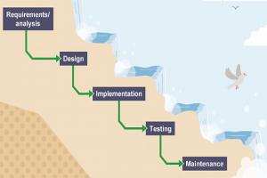چرا مدل آبشاری هنوز جزو برترین متدولوژیهای دنیای نرمافزار است؟