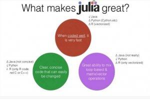 آیا جولیا میتواند جایگزین زبانهای بزرگی همچون پایتون و آر شود؟
