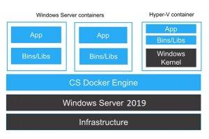 چگونه از داکر در ویندوز سرور 2019 استفاده کنیم؟