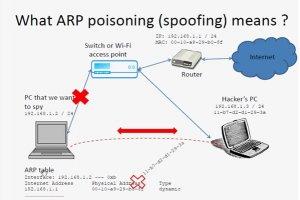 حمله جعل پروتکل تفکیک آدرس و سامانه نام دامنه چیست؟