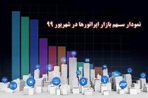 سهم بازار اپراتورها از فروش اینترنت در ایران چقدر است؟