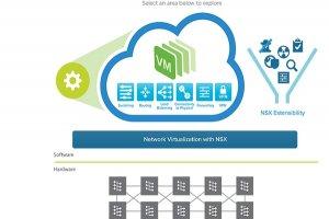 ملزومات و زیرساختهای موردنیاز برای VMware NSX چیست؟