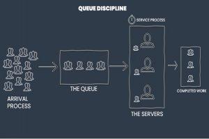 نظریه صف (Queueing theory) چیست و چه کاربردی دارد؟